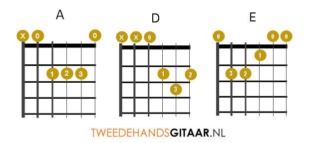 Gitaar akkoorden A, D, E