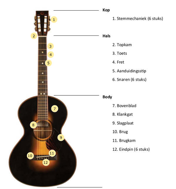 onderdelen van de gitaar